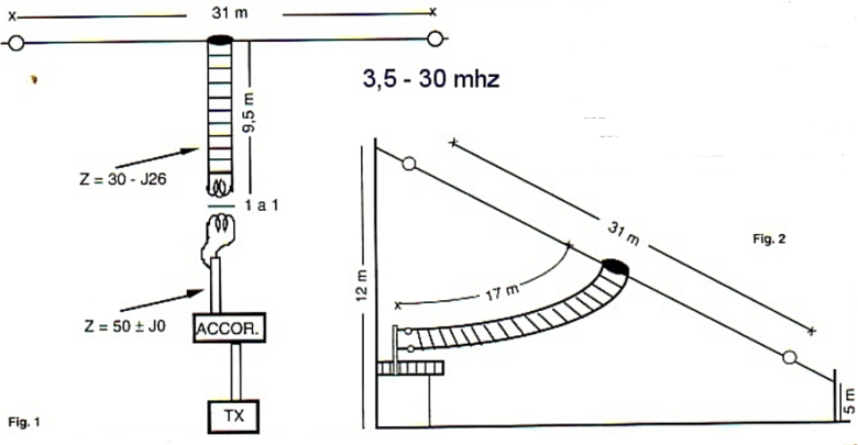 Antenna Levy